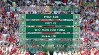 Các chỉ số của trận Man Utd 1-2 Crystal Palace
