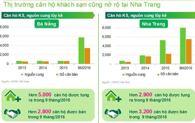 """Theo báo cáo của CBRE, Nha Trang đã """"vượt"""" Đà Nẵng về số giao dịch căn hộ khách sạn (condotel) trong năm 2016"""