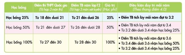 UEF xét học bạ đến ngày 10/8 - 3