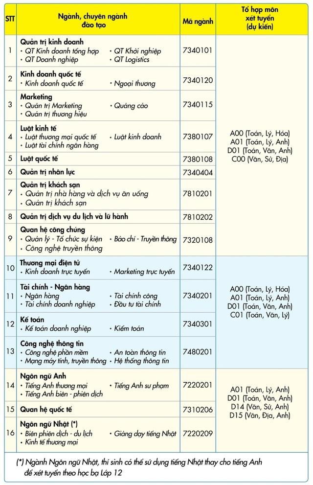 Các ngành đào tạo và tổ hợp môn xét tuyển học bạ tại UEF