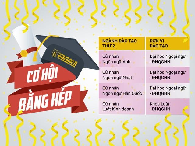 Cơ hội nhận 2 bằng cử nhân chính quy tại Đại học Quốc gia Hà Nội - 1