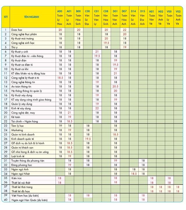 Bảng điểm xét tuyển năm 2018 của HUTECH