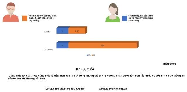 Lập mục tiêu quỹ hưu trí với quỹ mở tại Việt Nam – kế hoạch cho tuổi già an nhàn - 3