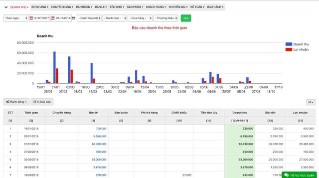 Phần mềm quản lí bán hàng đa kênh toàn diện - 4