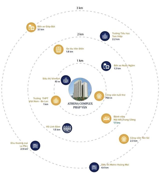 Athena Complex Pháp Vân sở hữu vị trí vàng, xuôi dòng giao thương.