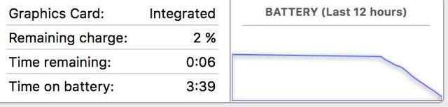 Hàng loạt người dùng kêu trời vì MacBook Pro có thời lượng pin rất kém.