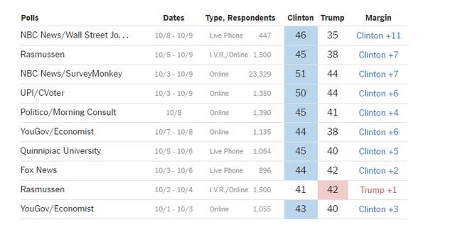 Kết quả các cuộc thăm dò gần đây cho thấy bà Clinton hầu hết dẫn trước đối thủ, nhưng khoảng cách đã nới rộng trong cuộc thăm dò mới nhất của NBC News/Wall Street Journal (Số liệu: NYT)