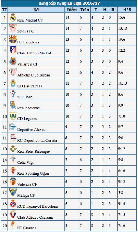 Real Madrid tiếp tục bảo vệ ngôi đầu bảng La Liga? - 5