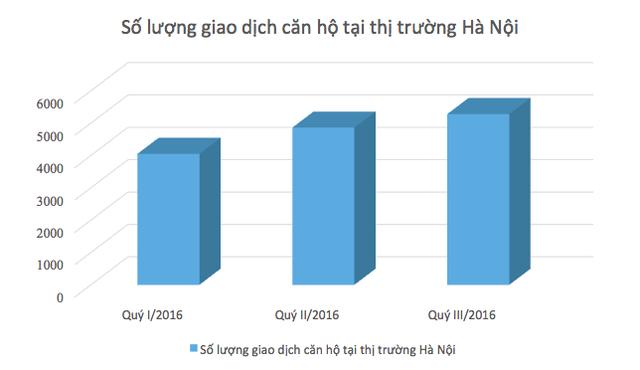 Thị trường căn hộ tại Hà Nội sôi động trong 3 quý đầu 2016 (Nguồn số liệu: CBRE)