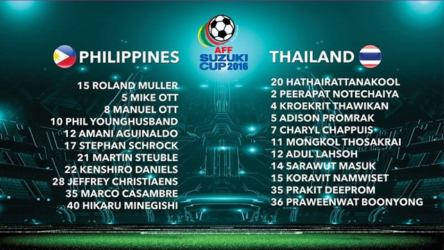 Đội hình xuất phát ở trận Thái Lan-Philippines