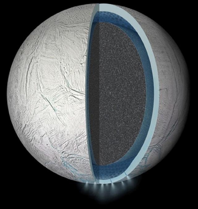 Enceladus – mặt trăng của sao Thổ thì có thể cũng có đại dương bên dưới bề mặt, nhưng có cấu trúc địa chất bên trong đơn giản hơn nhiều so với Europa.