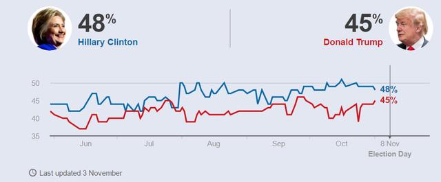 Khảo sát tỷ lệ ủng hộ 2 ứng viên tổng thống Mỹ cập nhật ngày 3/11 của BBC. (Ảnh: BBC)