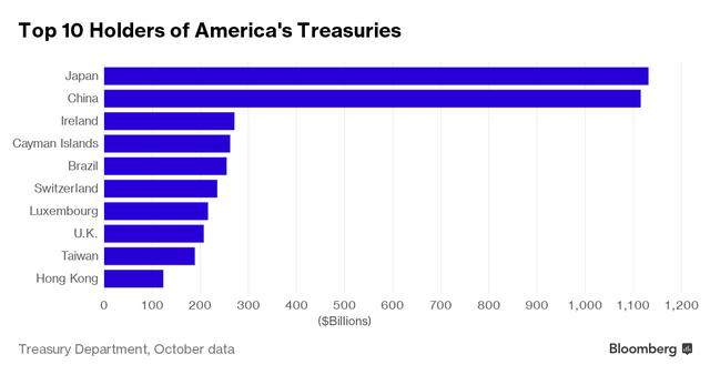 """Nhật Bản """"soán ngôi"""" Trung Quốc trở thành chủ nợ lớn nhất của Mỹ - 1"""