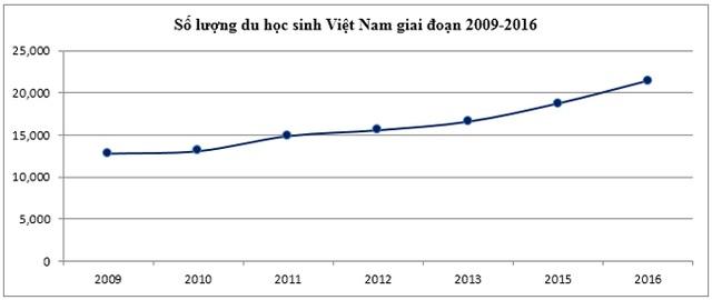 Mức tăng trưởng số lượng du học sinh Việt Nam tại Mỹ trong giai đoạn 2009 đến 2016 (Nguồn: http://www.iie.org/)