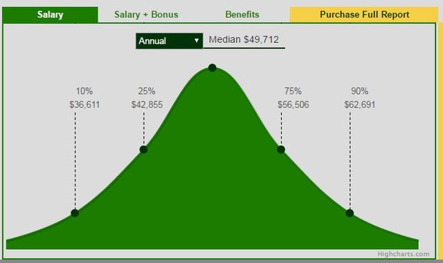 Nguồn: http://www1.salary.com/Cooperative-Program-Coordinator-Salaries.html