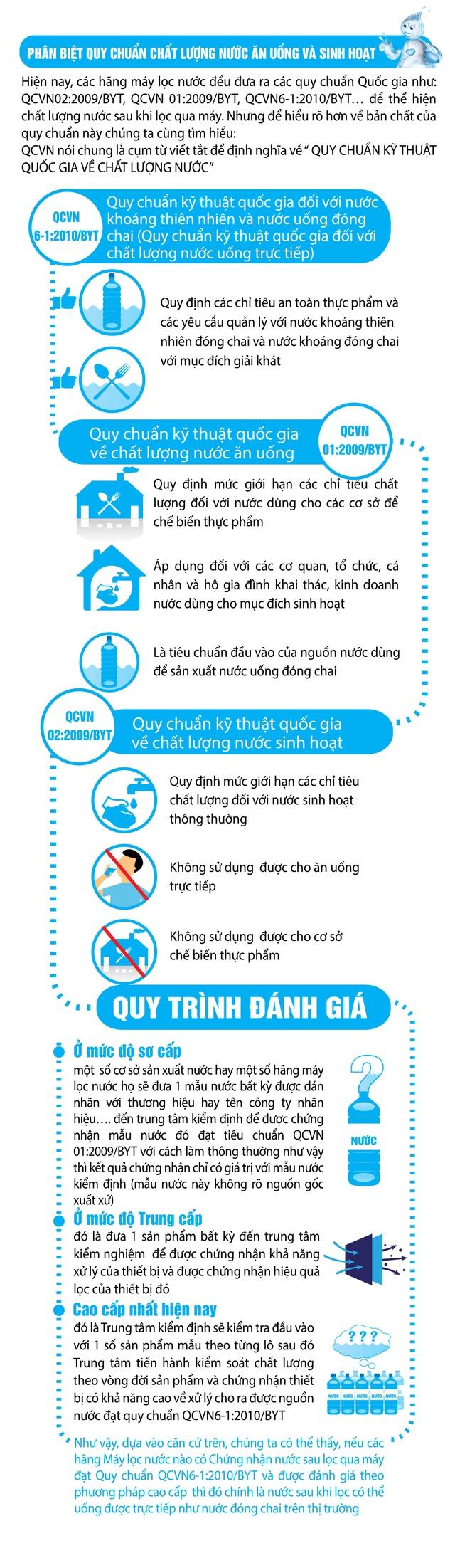 Phân biệt các quy chuẩn quốc gia về chất lượng nước ăn uống - 1