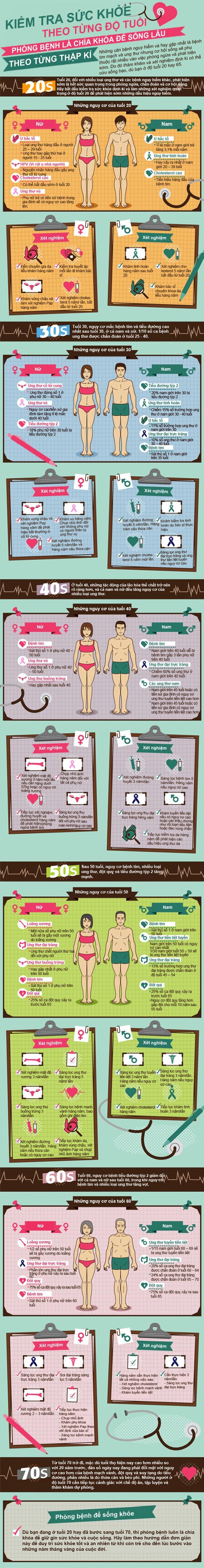 Infographic: Kiểm tra sức khỏe theo từng độ tuổi - 1
