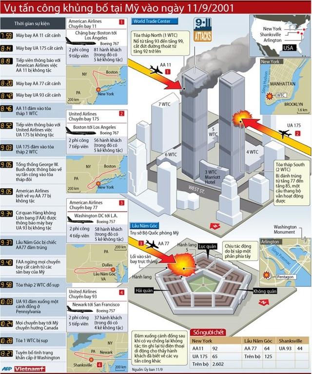 [Infographics] Toàn cảnh vụ khủng bố ngày 11/9/2001 ở Mỹ - 1