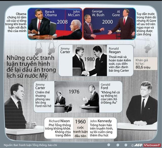 [Infographics] Các cuộc tranh luận ấn tượng trong lịch sử nước Mỹ - 1