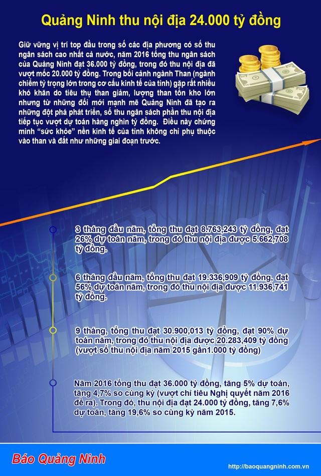 Quảng Ninh thu nội địa đạt 24.000 tỷ đồng - 1