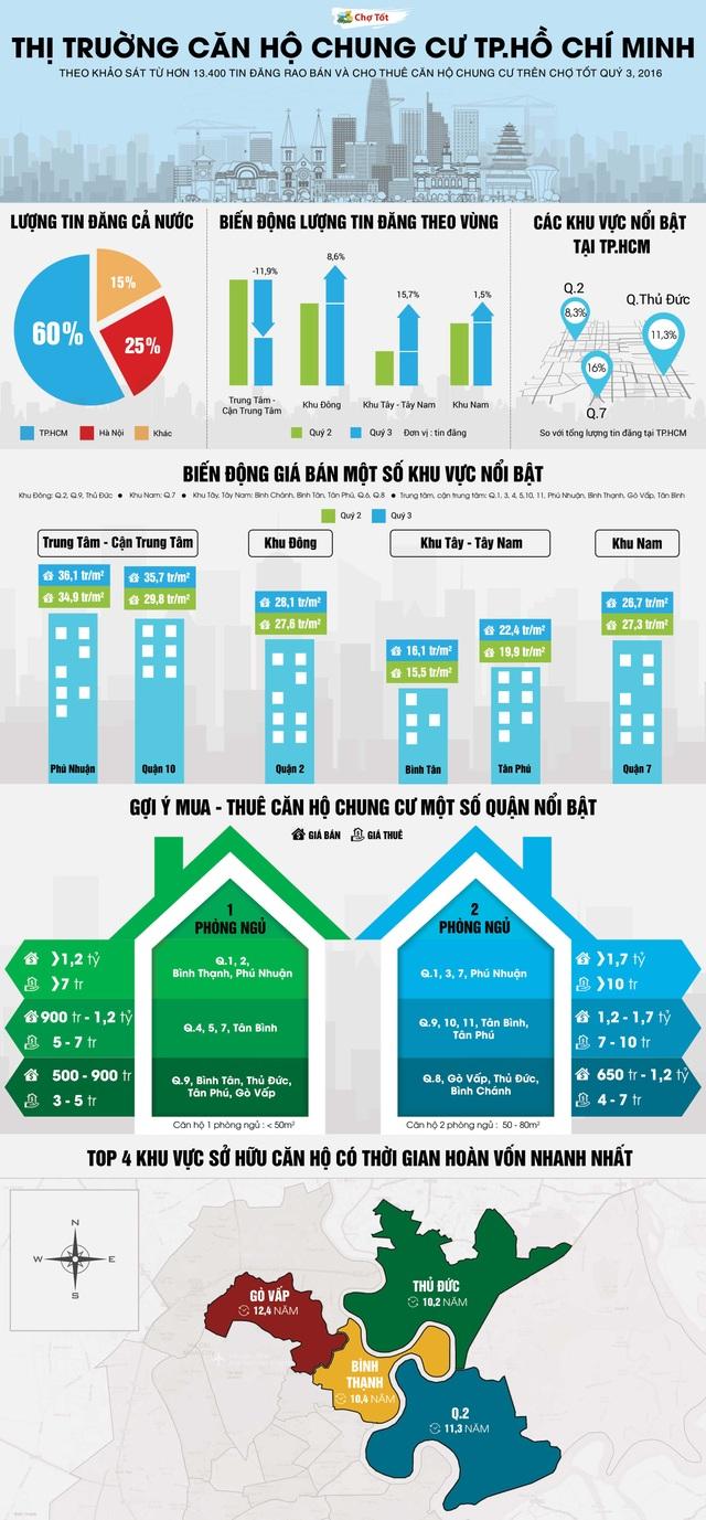 Căn hộ chung cư TPHCM: Nhiều lựa chọn dưới 1,5 tỷ - 1