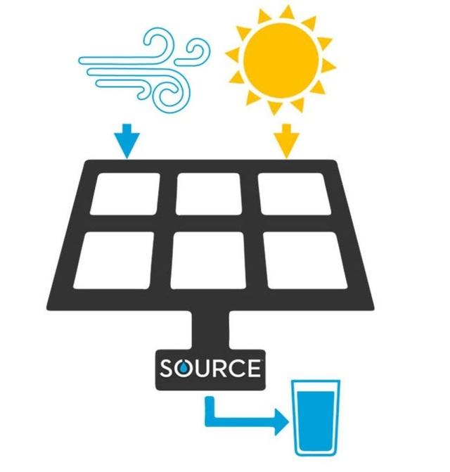 Thiết bị sử dụng năng lượng mặt trời biến không khí thành nước uống - 1