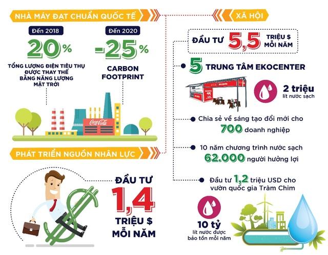 Những con số biết nói từ chiến lược phát triển bền vững của Coca-Cola