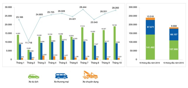 """Nói về lượng tiêu thụ ô tô, các nước Đông Nam Á khác không thể """"bì"""" được với Việt Nam - 2"""