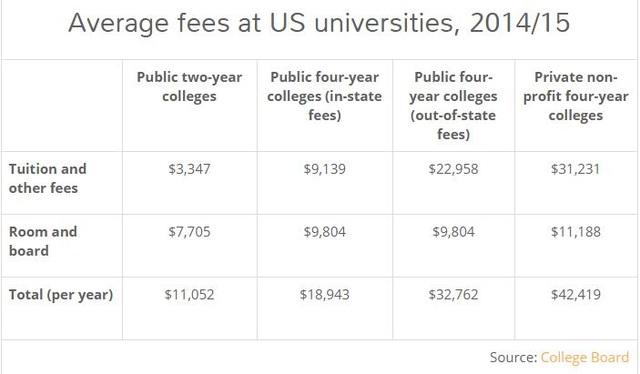 Học phí trung bình tại ĐH Mỹ dành cho sinh viên nội bang/quốc tế