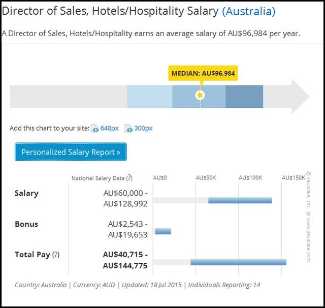 Mức lương trung bình ngành Du lịch nhà hàng khách sạn từ 40,715 AUD - 144,775 AUD (http://payscale.com/)
