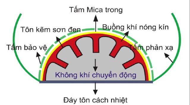Mô phỏng hình dáng thiết bị sấy của tác giả Nguyễn Văn Khỏe