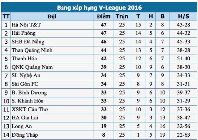 Thắng kịch tính Than Quảng Ninh, Hà Nội T&T tiến sát ngôi vô địch V-League - 4