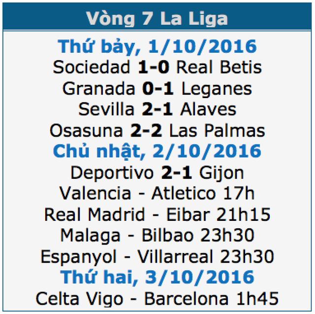 Real Madrid tiếp tục bảo vệ ngôi đầu bảng La Liga? - 1