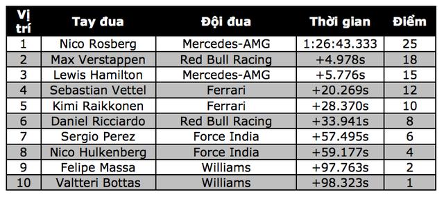 Nico Rosberg có chiến thắng chặng thứ 9, Mercedes vô địch F1 2016 - 17