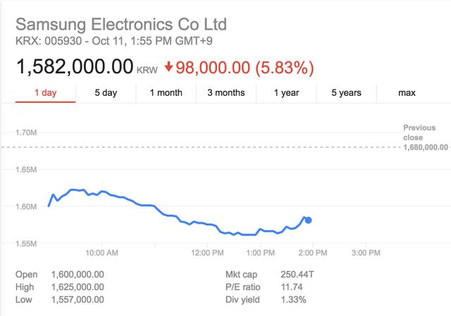 Trong phiên giao dịch sáng 11/10, giá trị cổ phiếu của Samsung Electronics đã giảm sâu 5.83%.