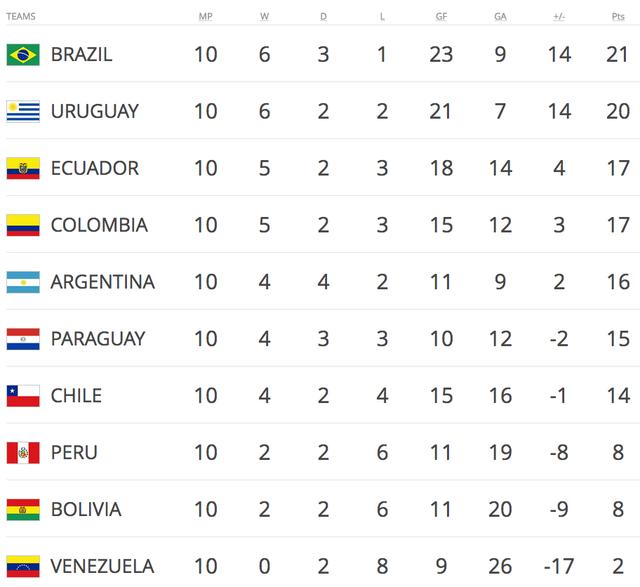 Argentina thua sốc Paraguay trên sân nhà - 4