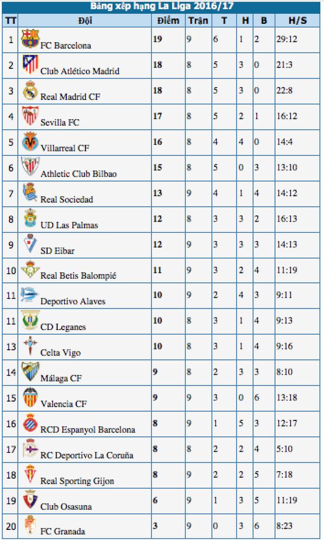Real Madrid - Bilbao: Đánh chiếm ngôi đầu bảng - 4