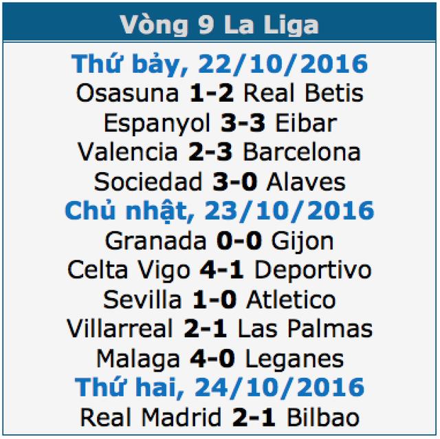 Đánh bại Bilbao, Real Madrid giành ngôi đầu bảng La Liga - 1
