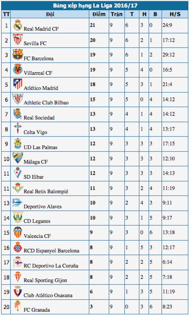 Đánh bại Bilbao, Real Madrid giành ngôi đầu bảng La Liga - 5