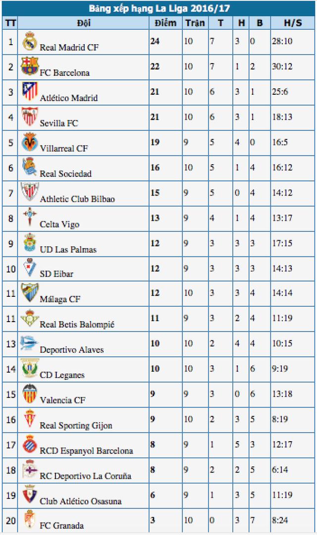 Đánh bại Granada, Barcelona giành ngôi nhì bảng La Liga - 5
