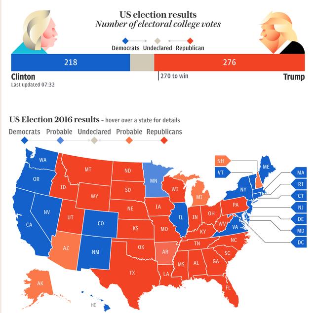 Bản đồ kết quả bầu cử Tổng thống Mỹ 2016. Ảnh: Telegraph.