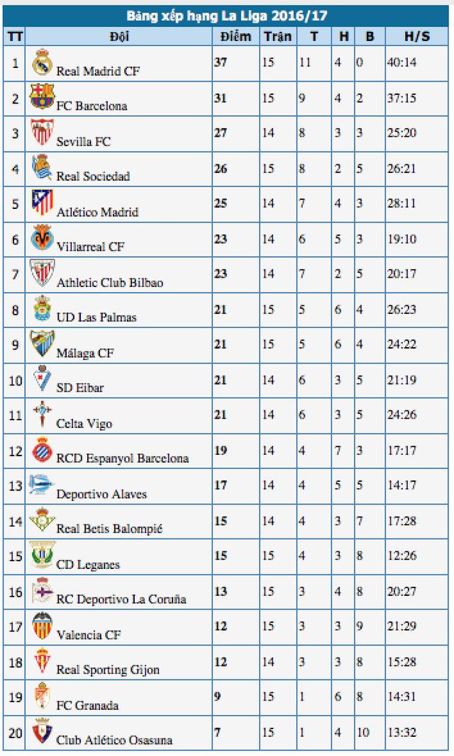 Real Madrid 3-2 Deportivo: Cứu tinh Sergio Ramos - 5