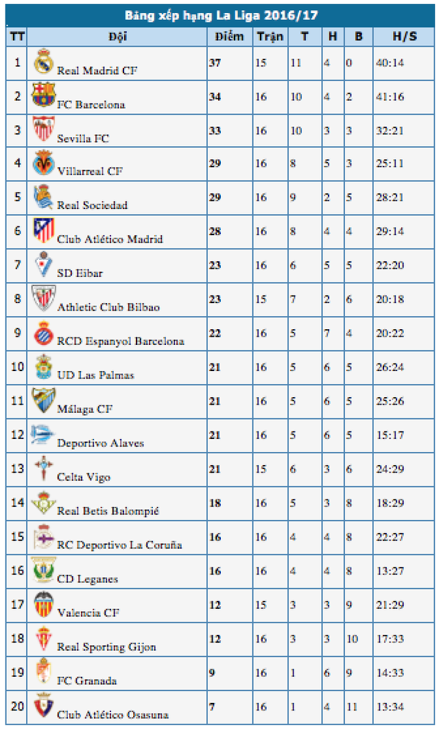 "Luis Suarez lập cú đúp, Barcelona ""vùi dập"" Espanyol - 5"