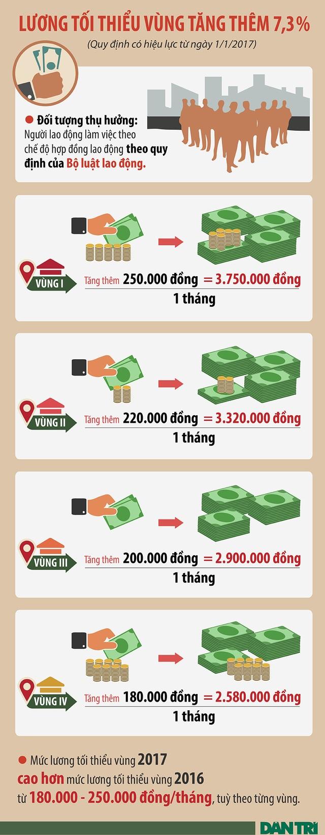 Infographics - Hôm nay (1/1/2017), lương tối thiểu tăng thêm từ 180.000 - 250.000 đồng - 1