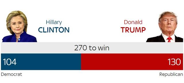 Ông Trump thắng áp đảo bà Clinton, đắc cử tổng thống Mỹ - 25