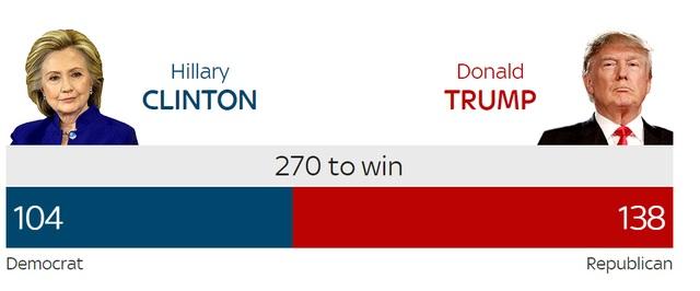 Ông Trump tạm giành 138 phiếu đại cử tri, trong khi bà Clinton được 104 phiếu (Nguồn: Sky News)