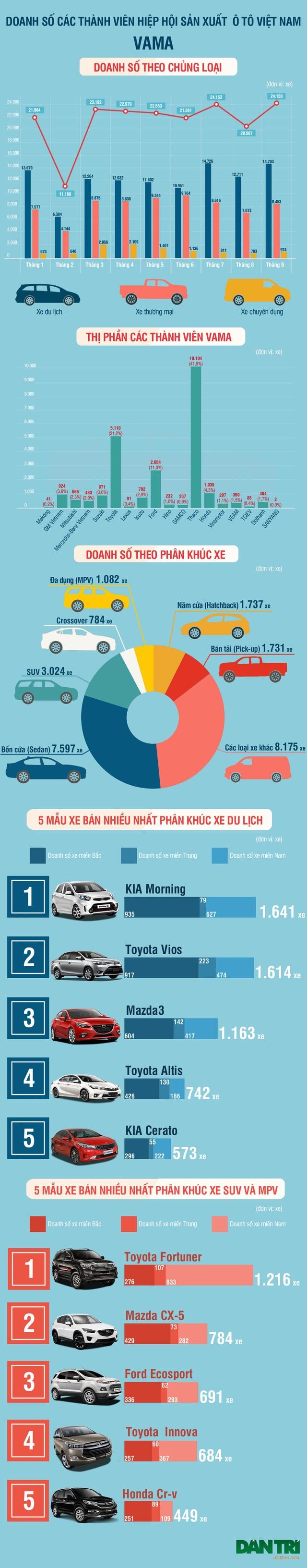 Toyota và Trường Hải chia nhau các vị trí dẫn đầu - 1