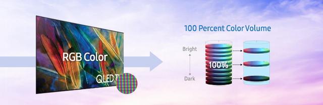 Qua lớp phủ màu sắc RGB, nếu đủ độ sáng, TV sẽ cho mức hiển thị 100% màu sắc ở tiêu chuẩn màu điện ảnh kĩ thuật số DCI-P3