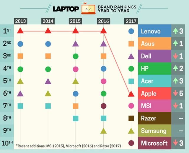 Bảng xếp hạng thương hiệu laptop tốt nhất thế giới được LaptopMag công bố mới đây.