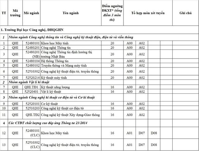ĐH Quốc gia Hà Nội thông báo ngưỡng điểm nhận hồ sơ xét tuyển năm 2017 - 1